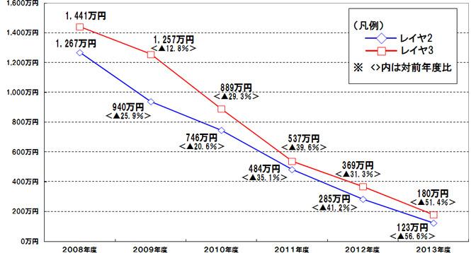 NTTドコモは、MVNO向けの接続料を最大56.6%も値下げ